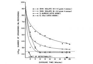 Abnahme der Keimzahl auf einem Stück Seife während 20 Minuten nach der Studie von Bannan und Judge.